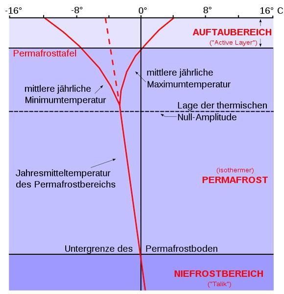 Vertikale-Gliederung-Permafrost
