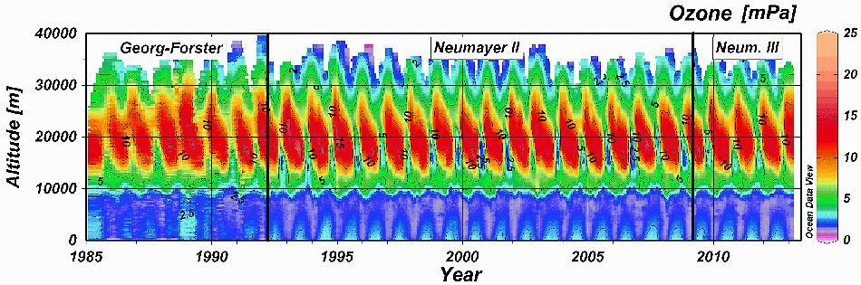Zeit-Höhenschnitt des Ozonpartialdruckes über den drei Antarktisstationen Georg-Forster, Neumayer-Station II und Neumayer-Station III. In den Höhen zwischen 10.000 und 25.000 m liegt die Ozonschicht, erkennbar an den gelb und rot dargestellten hohen Ozonwerten. Im antarktischen Frühjahr zwischen September und November wird die Ozonschicht regelmässig geschwächt und weist in einigen Jahren lokale Minima (blau – «Löcher») statt Maxima (rot) auf. Die Ozonmessungen der zurückliegenden drei, vier Jahre deuten an, dass der Heilungsprozess der Ozonschicht über der Antarktis-Station Neumayer begonnen hat.