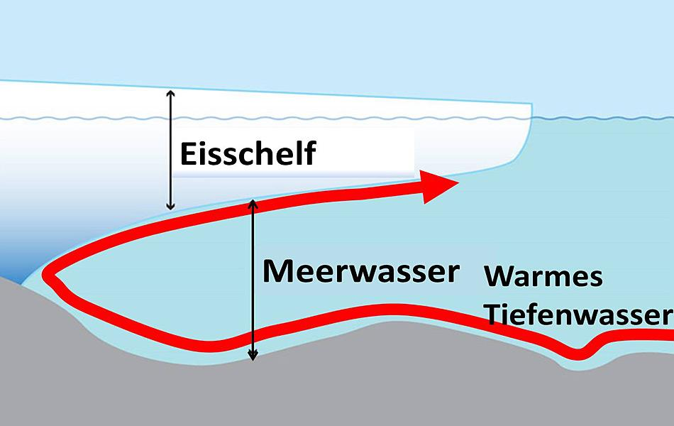 Neueste Forschungsergebnisse zeigen, dass die Hauptgefahr für schmelzendes Eis von unten her droht, nicht von oben. Dies aufgrund von warmem Tiefenwasser, welches durch Strömungen von Norden her transportiert wird.
