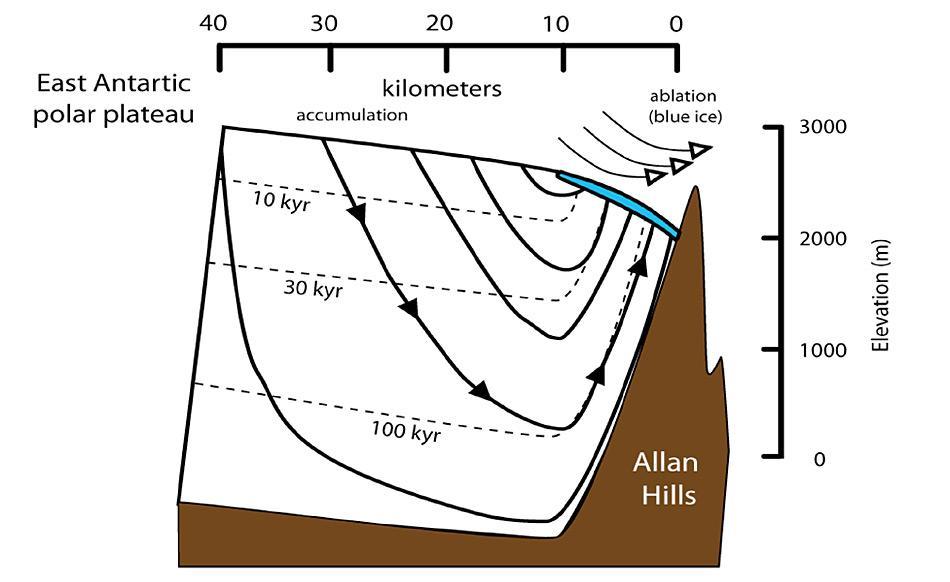 Forscher konnten 1 Million Jahre altes Eis in einer Region finden, in der das Gletschereis durch die Allan Hills in die Höhe gezwungen wird und so älteres Eis einfacher zu erreichen ist. Grafik: John Higgins