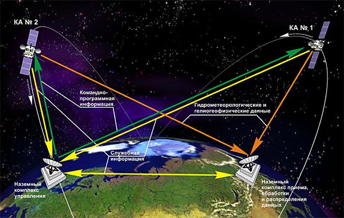 PolarNEWS_20100701_Satelliten-Anordnung