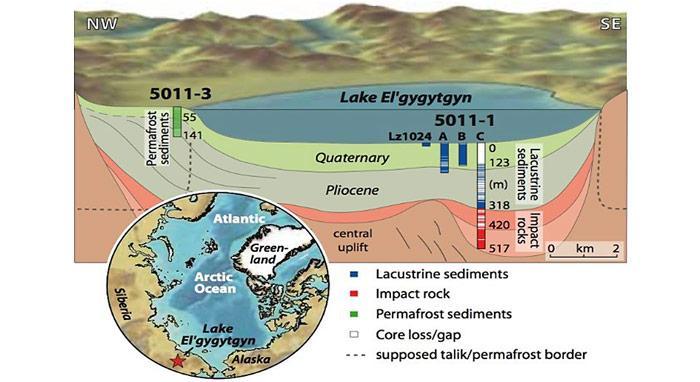 Schematischer Querschnitt durch die Sedimentfüllung. Vor 3,6 Millionen Jahren ging hier ein Meteorit nieder und es bildete sich ein Kratersee.