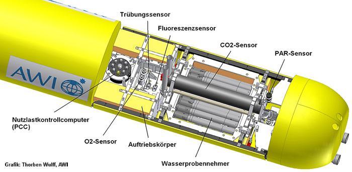 Computergenerierte Ansicht der Nutzlast des AUVs wie sie während ARK XXVI/2 zum Einsatz gekommen ist.