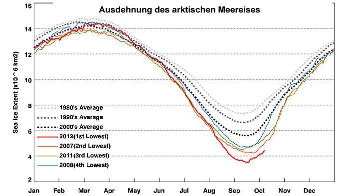 Die Statistik zeigt am 7. Oktober 2012 eine Ausdehnung des arktischen Eises auf 4,477,031 km2.