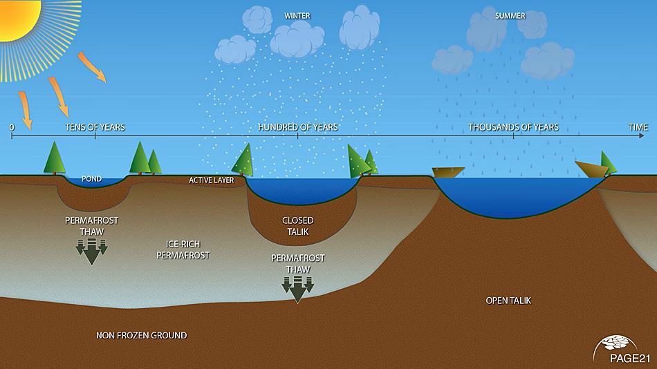 Als Thermokarst-Sees bezeichnet man Seen, die sich in Senken bilden, welche durch das Tauen des Permafrostbodens entstanden sind.