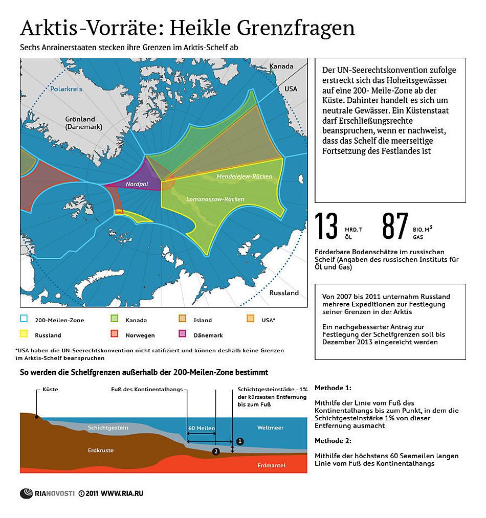 Arktis Vorräte - Heikle Grenzfragen
