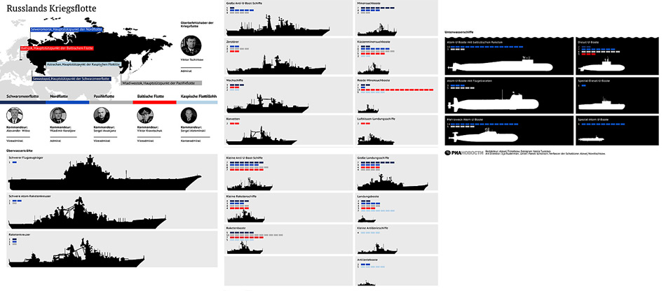 Die Russische Kriegsflotte mit starker Präsenz in der Arktis. Die Anzahl der Einheiten sind unter der blauen Markierung gut erkenntlich.